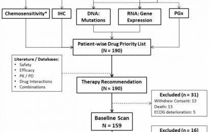 Encyclopedic tumor analysis for guiding treatment of advanced, broadly refractory cancers