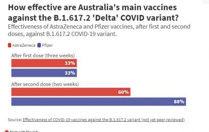Yes, you can still get COVID after being vaccinated, but you're unlikely to get as sick
